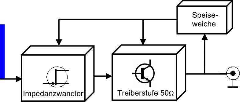 e-Feld Aktivantenne Block